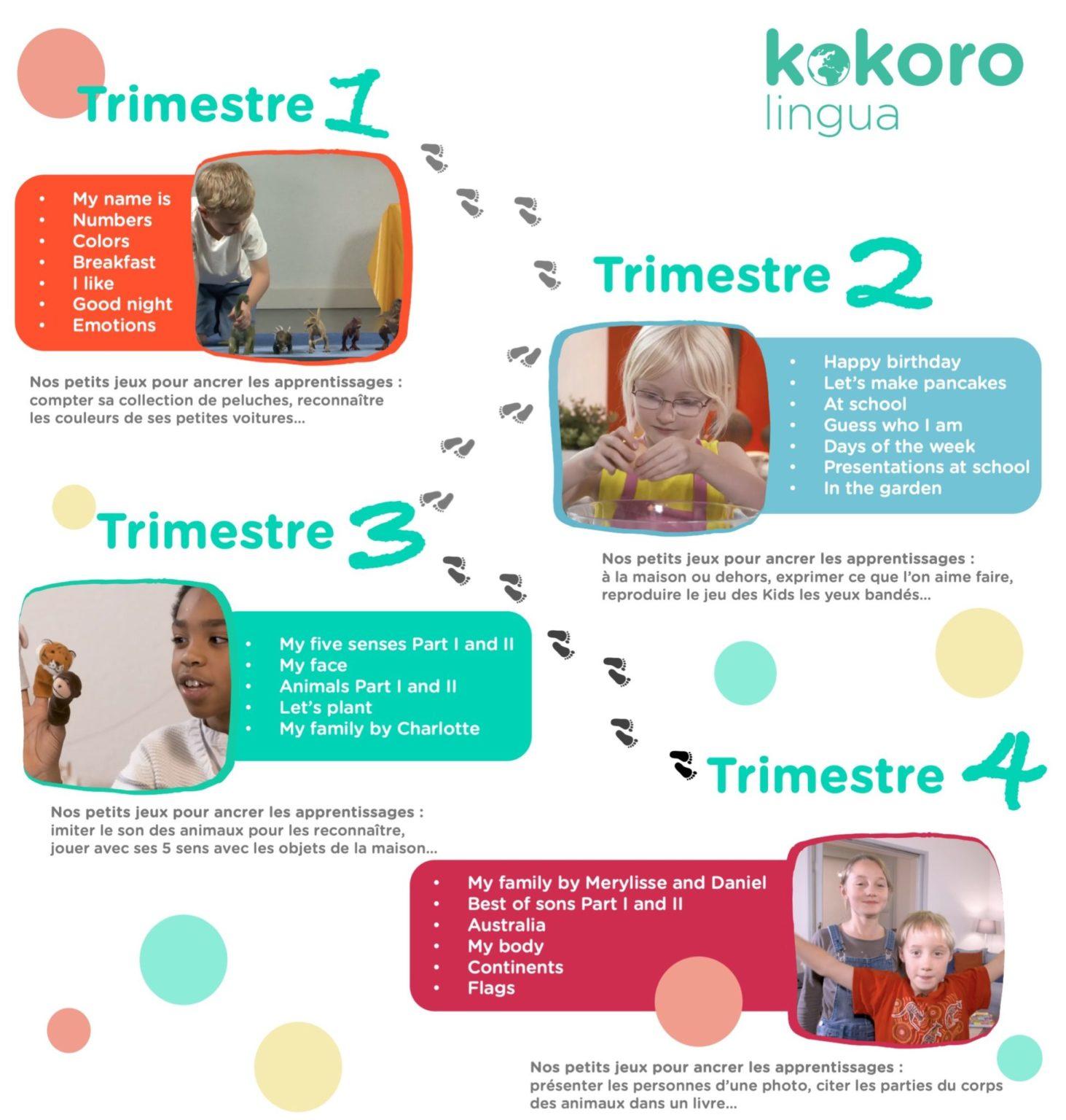 Détail des thèmes de l'année 1 du cours d'anglais pour enfant KOKORO Lingua